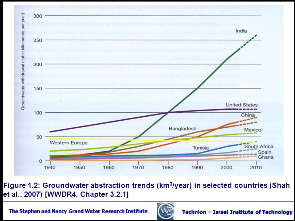 Figure 1.2: Groundwater abstraction trends (km3/year) in selected countries (Shah et al., 2007) [WWDR4, Chapter 3.2.1]
